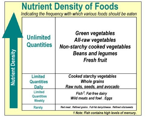 Chart Explaining The Eat To Live Program